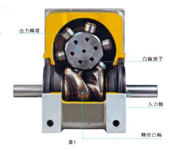 照片分割器_凸轮分割器原理图_凸轮分割器内部构件的详解与定义