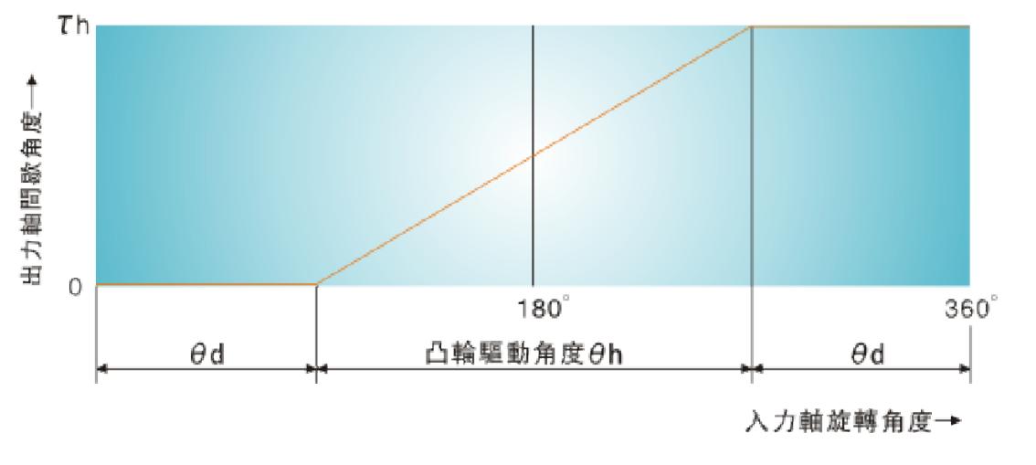 分割器-弧面凸轮分度理论