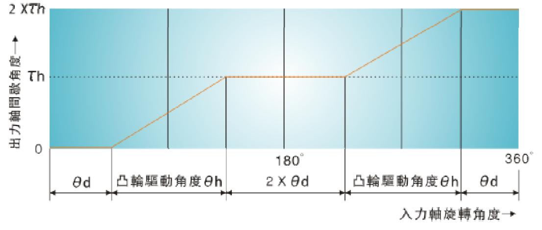 弧面凸轮的加工与凸轮分割器精度分析
