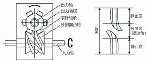 凸轮分割器怎样搭配合适的驱动电机